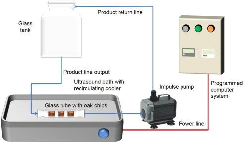 ultrasound-setup